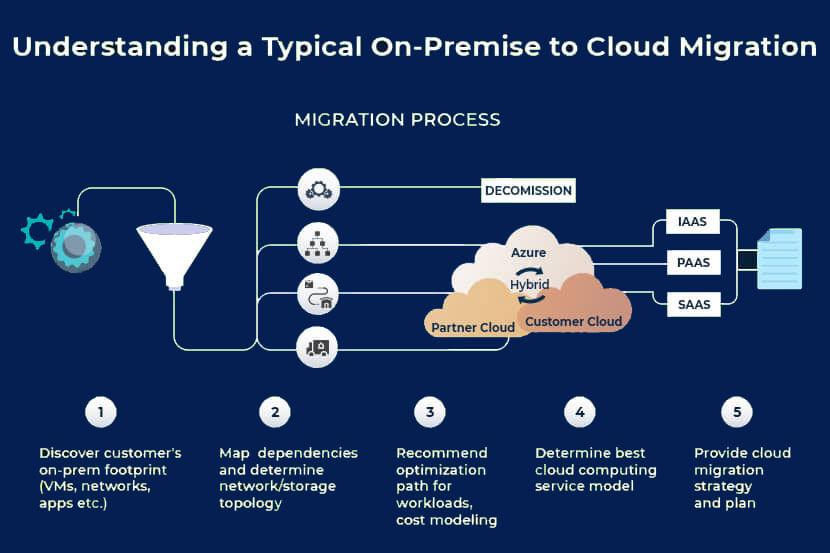 Cloud Migration Process