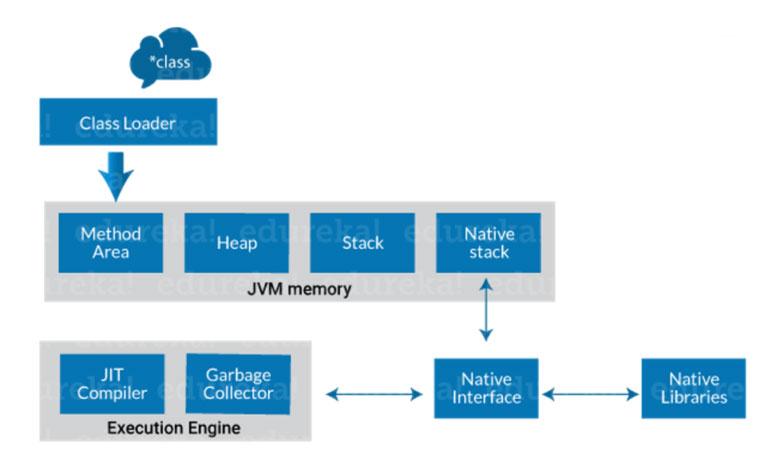 JVM image